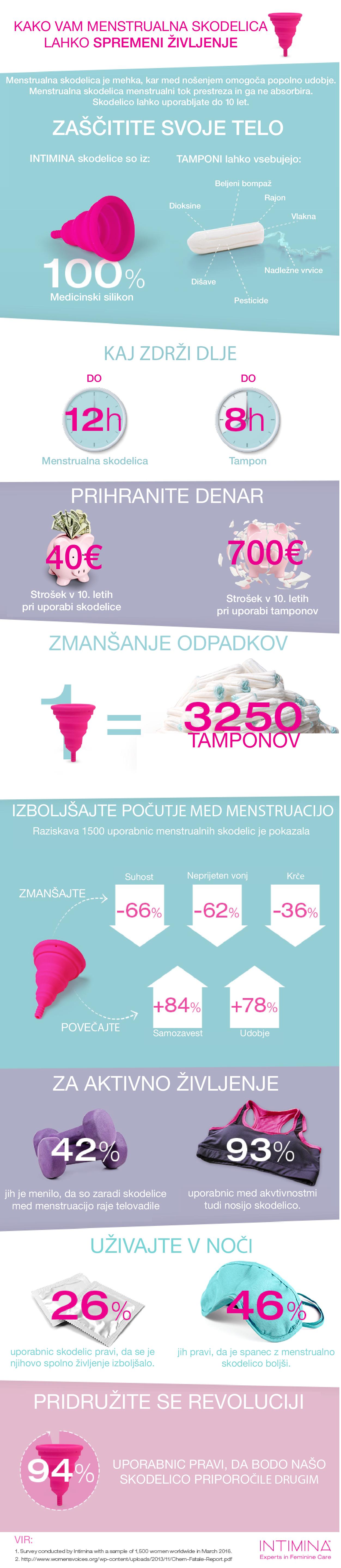 Menstrualna skodelica Infografika