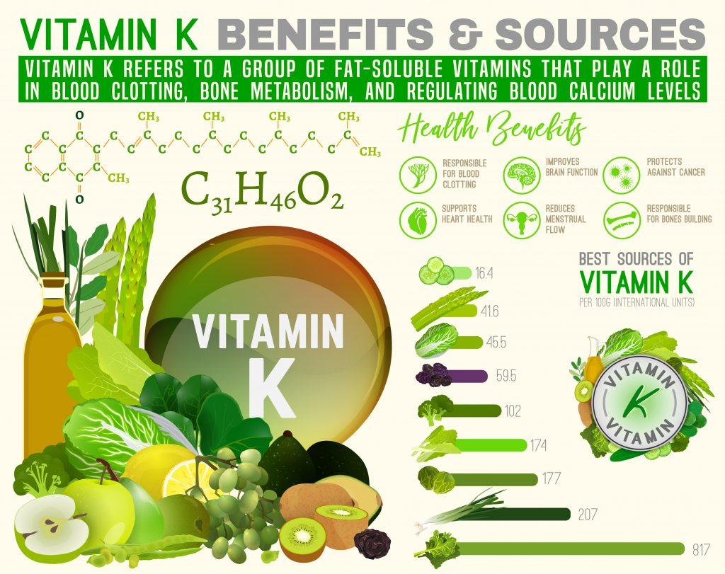 Prehransko dopolnilo vitamin K